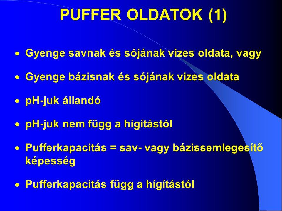 PUFFER OLDATOK (1)  Gyenge savnak és sójának vizes oldata, vagy  Gyenge bázisnak és sójának vizes oldata  pH-juk állandó  pH-juk nem függ a hígítástól  Pufferkapacitás = sav- vagy bázissemlegesítő képesség  Pufferkapacitás függ a hígítástól