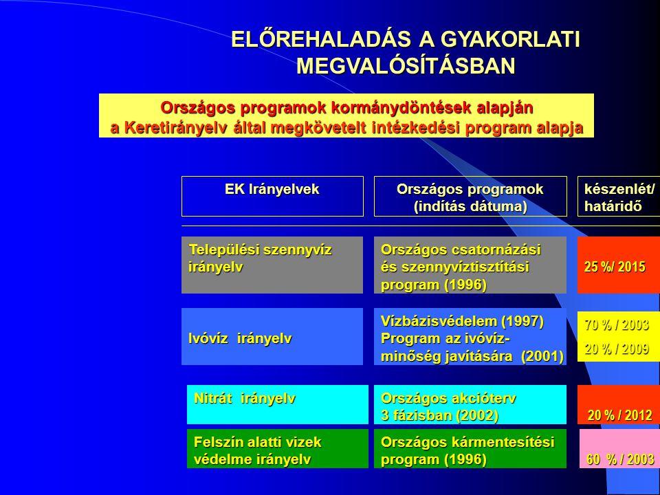 Nitrát irányelv Országos akcióterv 3 fázisban (2002) 20 % / 2012 20 % / 2012 Felszín alatti vizek védelme irányelv Országos kármentesítési program (1996) 60 % / 2003 Ivóvíz irányelv Vízbázisvédelem (1997) Program az ivóvíz- minőség javítására (2001) 70 % / 2003 20 % / 2009 ELŐREHALADÁS A GYAKORLATI MEGVALÓSÍTÁSBAN EK Irányelvek Országos programok (indítás dátuma) készenlét/határidő Települési szennyvíz irányelv Országos csatornázási és szennyvíztisztítási program (1996) 25 %/ 2015 Országos programok kormánydöntések alapján a Keretirányelv által megkövetelt intézkedési program alapja