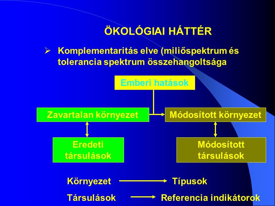 ÖKOLÓGIAI HÁTTÉR  Komplementaritás elve (miliőspektrum és tolerancia spektrum összehangoltsága Zavartalan környezet Emberi hatások Eredeti társulások Módosított környezet Módosított társulások Környezet Típusok Társulások Referencia indikátorok