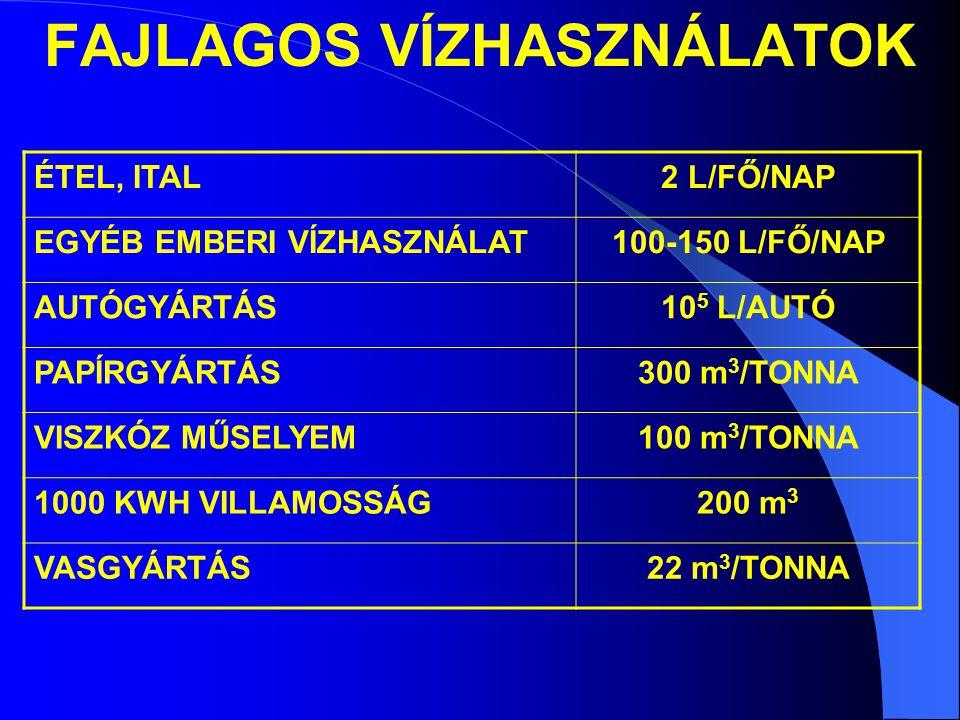 FAJLAGOS VÍZHASZNÁLATOK ÉTEL, ITAL2 L/FŐ/NAP EGYÉB EMBERI VÍZHASZNÁLAT100-150 L/FŐ/NAP AUTÓGYÁRTÁS10 5 L/AUTÓ PAPÍRGYÁRTÁS300 m 3 /TONNA VISZKÓZ MŰSELYEM100 m 3 /TONNA 1000 KWH VILLAMOSSÁG200 m 3 VASGYÁRTÁS22 m 3 /TONNA