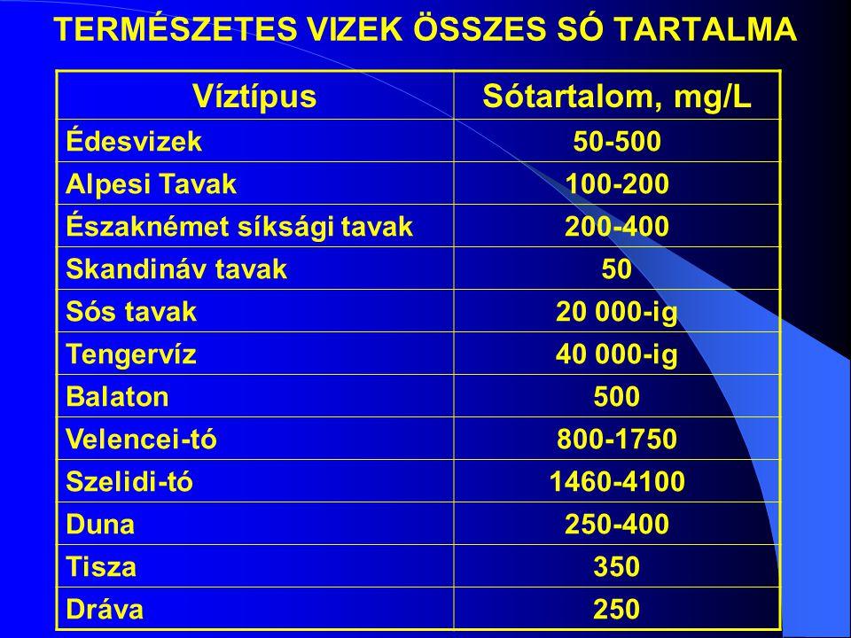 TERMÉSZETES VIZEK ÖSSZES SÓ TARTALMA VíztípusSótartalom, mg/L Édesvizek50-500 Alpesi Tavak100-200 Északnémet síksági tavak200-400 Skandináv tavak50 Sós tavak20 000-ig Tengervíz40 000-ig Balaton500 Velencei-tó800-1750 Szelidi-tó1460-4100 Duna250-400 Tisza350 Dráva250