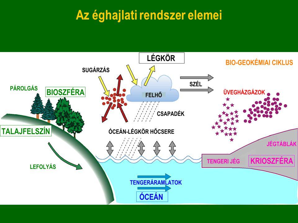 Az éghajlati rendszer elemei