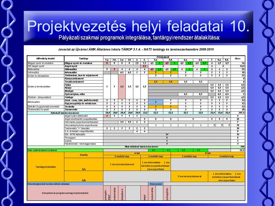 Projektvezetés helyi feladatai 10. Pályázati szakmai programok integrálása, tantárgyi rendszer átalakítása: