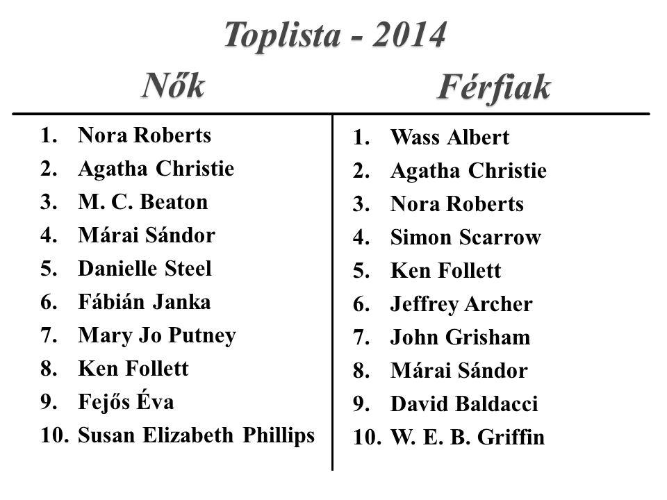 1.Nora Roberts 2.Agatha Christie 3.M. C.
