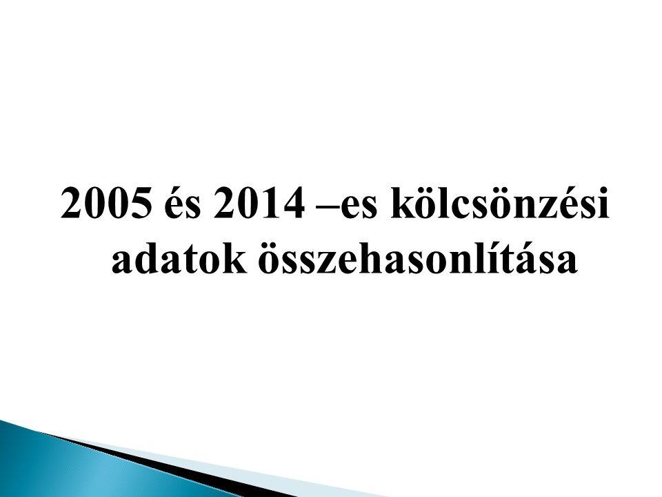 2005 és 2014 –es kölcsönzési adatok összehasonlítása