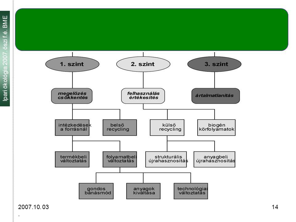 Ipari ökológia 2007. őszi f.é. BME 2007.10. 03. 14