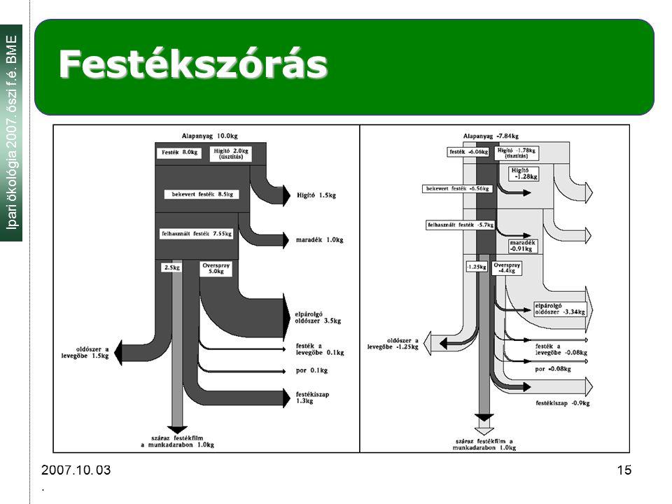 Ipari ökológia 2007. őszi f.é. BME 2007.10. 03. 15 Festékszórás