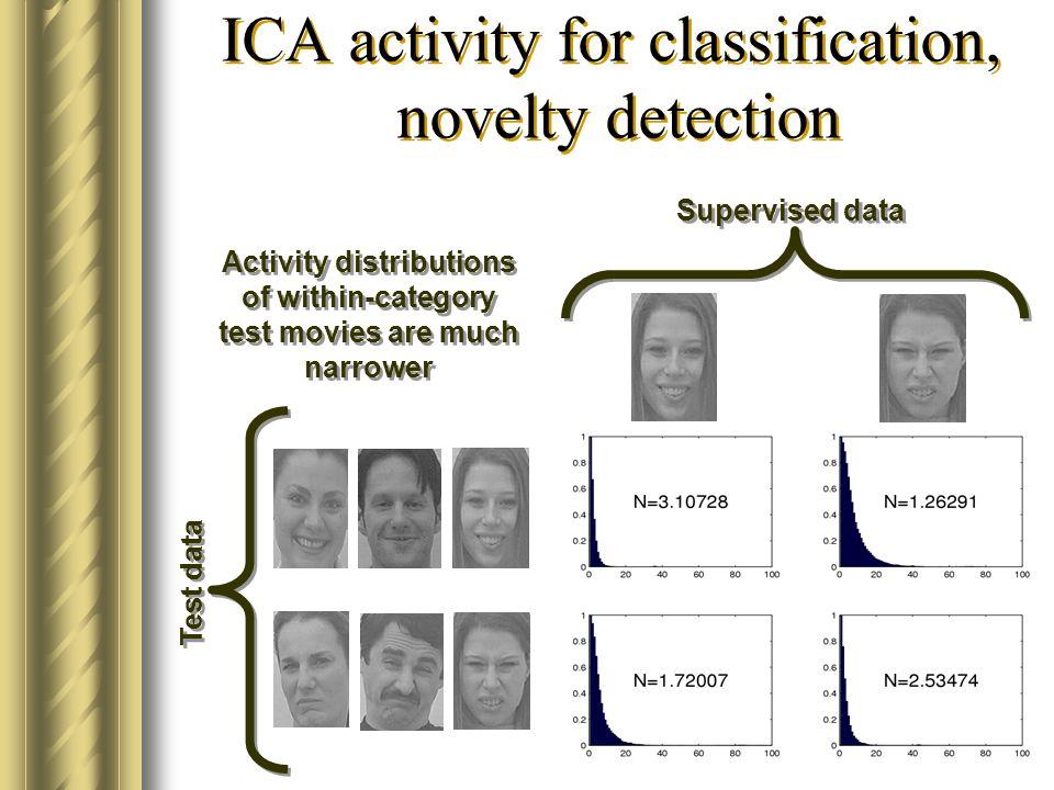 14 ICA-PCA bázisok undor arckifejezésekből