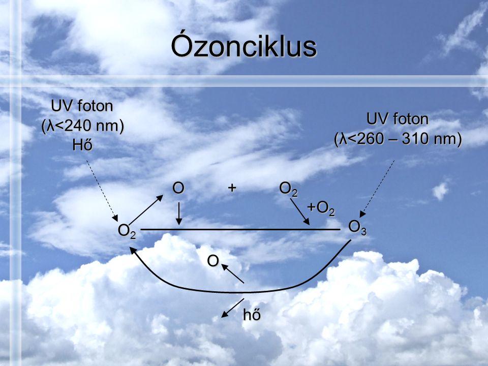 Ózonciklus UV foton (λ<240 nm) Hő UV foton (λ<260 – 310 nm) O2O2O2O2 O O2O2O2O2 +O 2 O3O3O3O3 O + hő