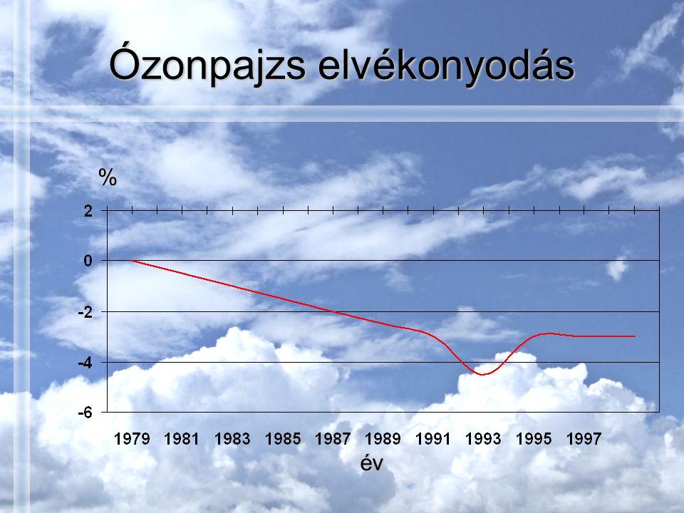 Ózonpajzs elvékonyodás év %