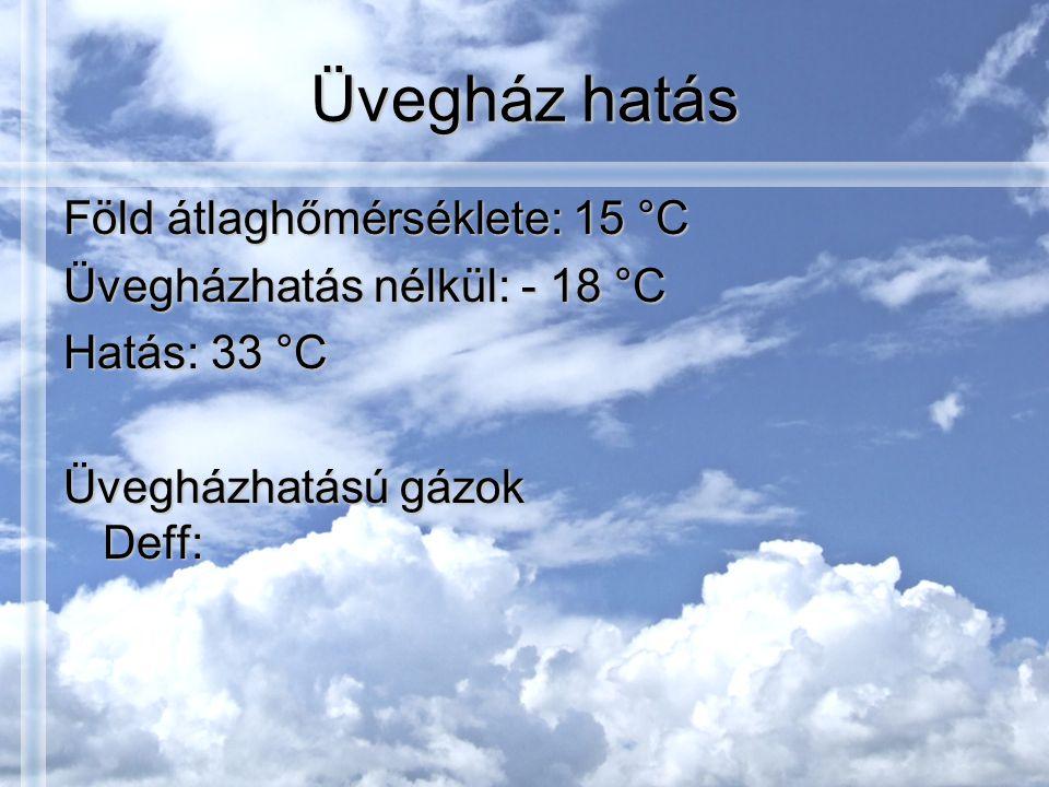 Üvegház hatás Föld átlaghőmérséklete: 15 °C Üvegházhatás nélkül: - 18 °C Hatás: 33 °C Üvegházhatású gázok Deff: