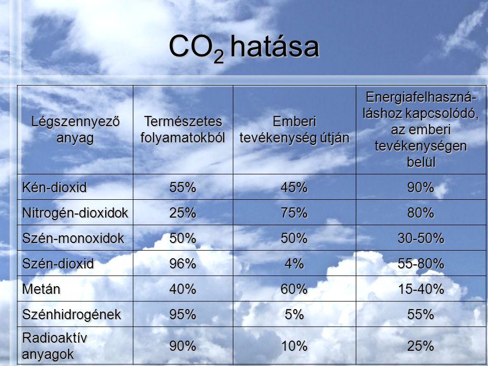 CO 2 hatása Légszennyező anyag Természetes folyamatokból Emberi tevékenység útján Energiafelhaszná- láshoz kapcsolódó, az emberi tevékenységen belül Kén-dioxid55%45%90% Nitrogén-dioxidok25%75%80% Szén-monoxidok50%50%30-50% Szén-dioxid96%4%55-80% Metán40%60%15-40% Szénhidrogének95%5%55% Radioaktív anyagok 90%10%25%