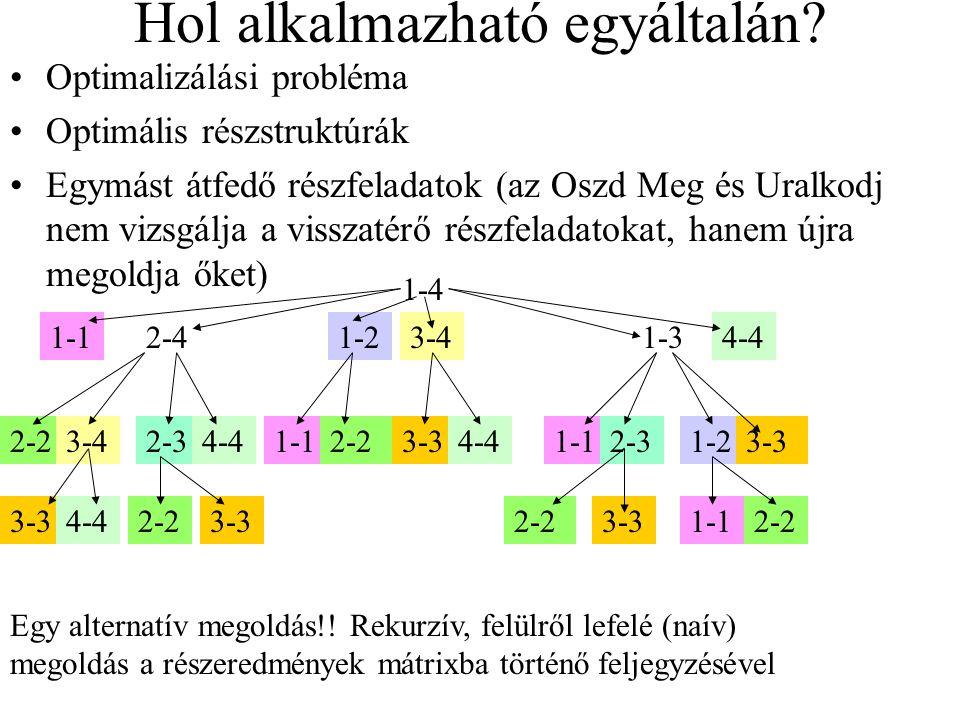 Hol alkalmazható egyáltalán? Optimalizálási probléma Optimális részstruktúrák Egymást átfedő részfeladatok (az Oszd Meg és Uralkodj nem vizsgálja a vi