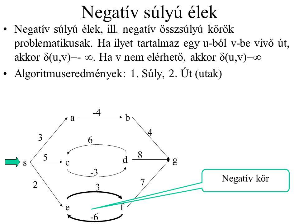 Negatív súlyú élek Negatív súlyú élek, ill. negatív összsúlyú körök problematikusak. Ha ilyet tartalmaz egy u-ból v-be vivő út, akkor δ(u,v)=- ∞. Ha v