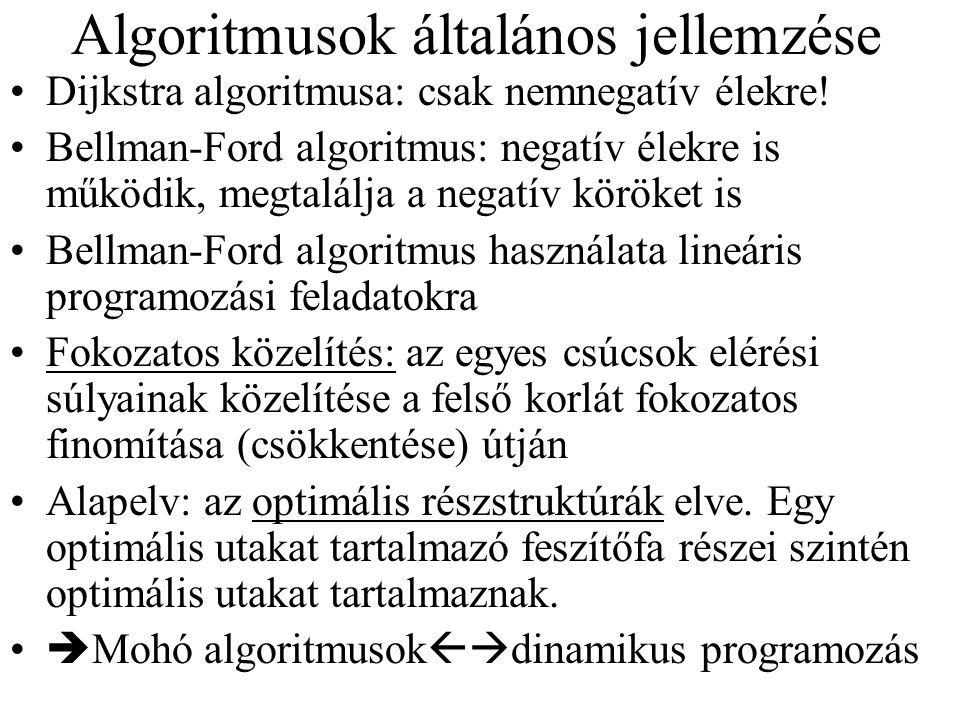 Algoritmusok általános jellemzése Dijkstra algoritmusa: csak nemnegatív élekre! Bellman-Ford algoritmus: negatív élekre is működik, megtalálja a negat