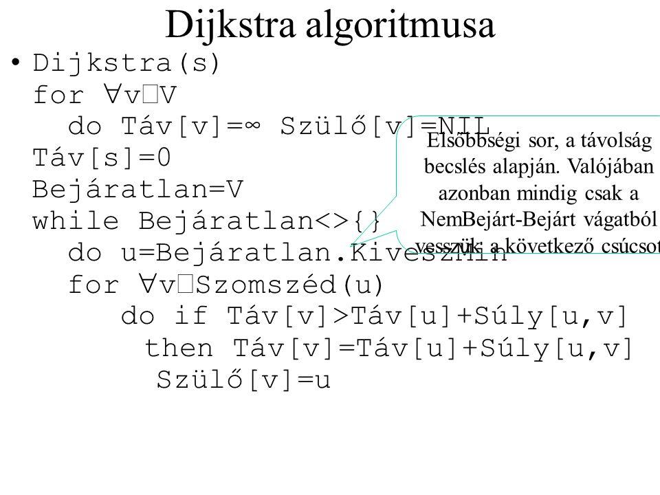 Dijkstra algoritmusa Dijkstra(s) for  v  V do Táv[v]=∞ Szülő[v]=NIL Táv[s]=0 Bejáratlan=V while Bejáratlan<>{} do u=Bejáratlan.KiveszMin for  v  S