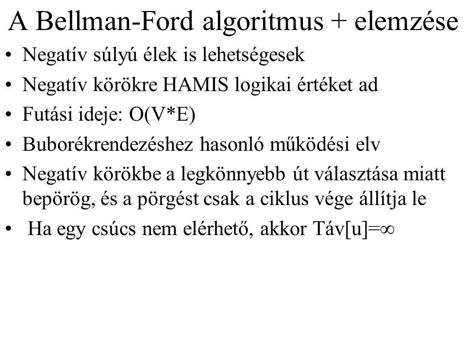 A Bellman-Ford algoritmus + elemzése Negatív súlyú élek is lehetségesek Negatív körökre HAMIS logikai értéket ad Futási ideje: O(V*E) Buborékrendezésh