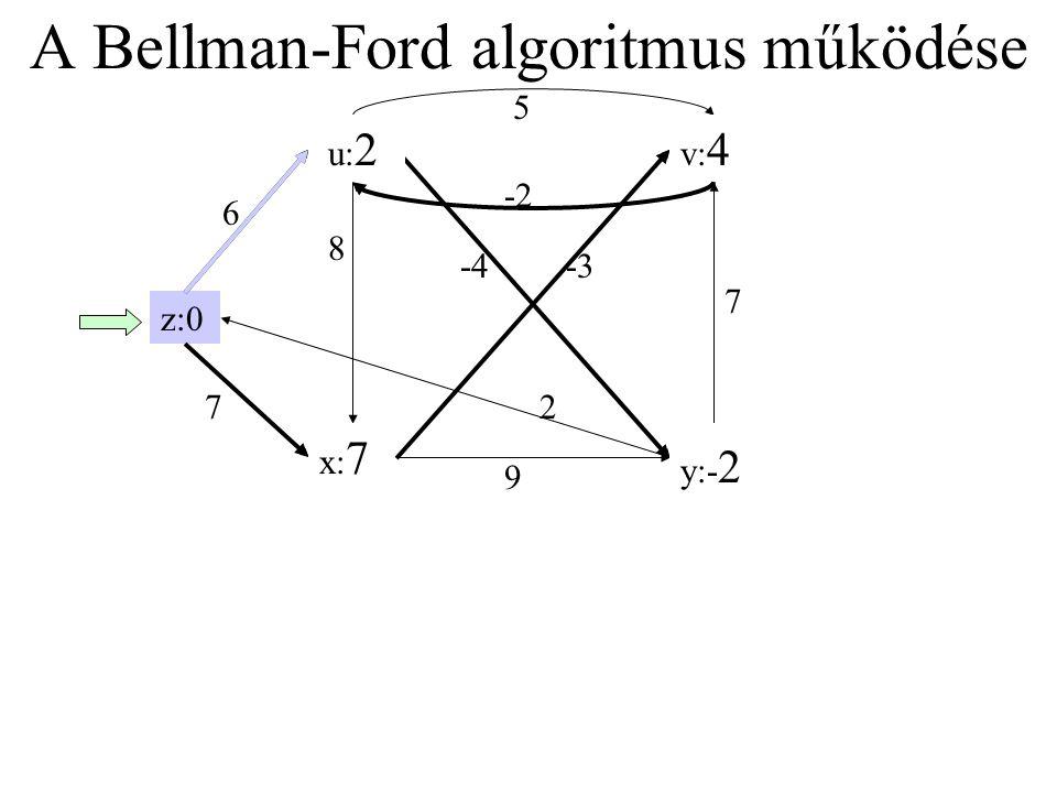 A Bellman-Ford algoritmus működése y: ∞ x: ∞ u: ∞ 6 -2 8 -4 2 -3 z:0 v: ∞ 7 9 7 5 u: 6 x: 7 v: 4 y: 2 u: 2 y:- 2