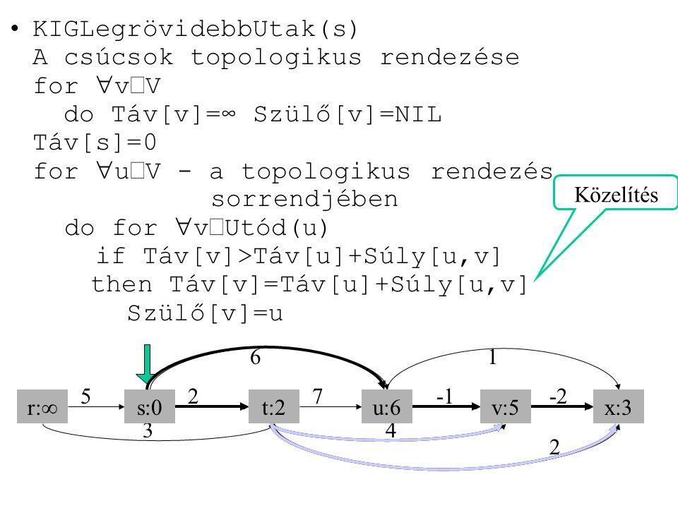 KIGLegrövidebbUtak(s) A csúcsok topologikus rendezése for  v  V do Táv[v]=∞ Szülő[v]=NIL Táv[s]=0 for  u  V - a topologikus rendezés sorrendjében