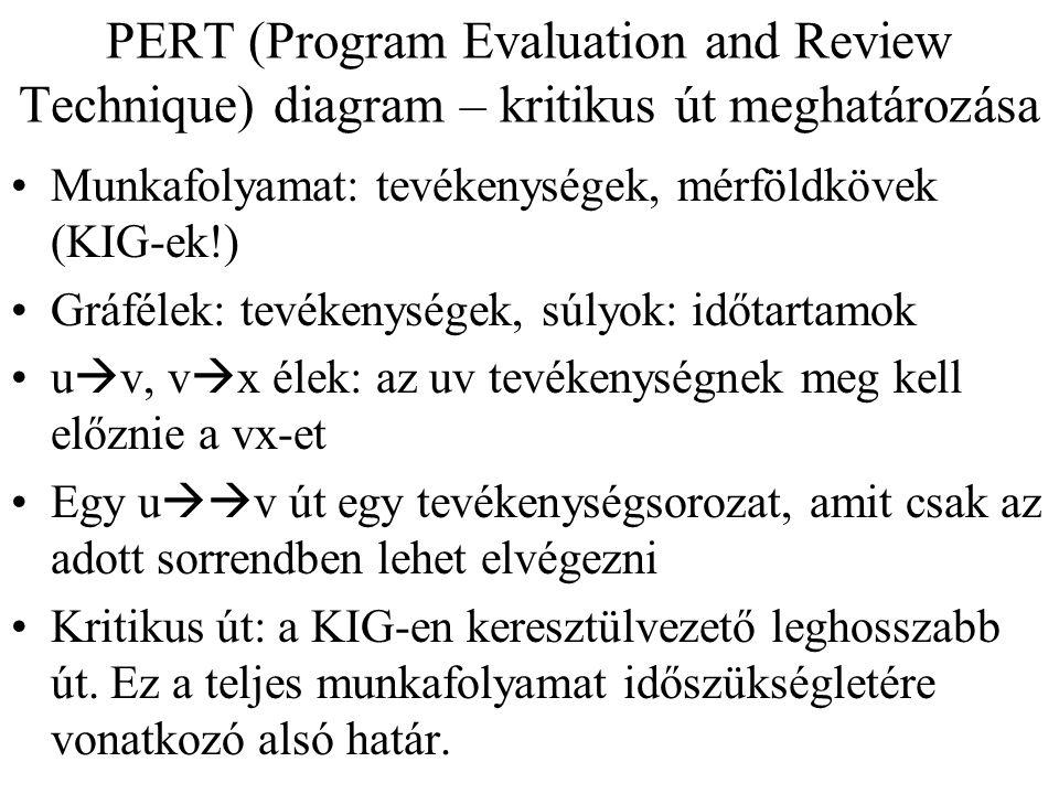 PERT (Program Evaluation and Review Technique) diagram – kritikus út meghatározása Munkafolyamat: tevékenységek, mérföldkövek (KIG-ek!) Gráfélek: tevé