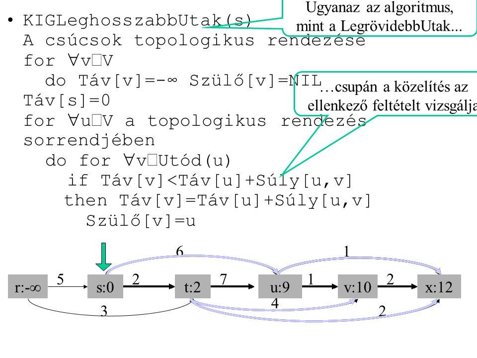 KIGLeghosszabbUtak(s) A csúcsok topologikus rendezése for  v  V do Táv[v]=-∞ Szülő[v]=NIL Táv[s]=0 for  u  V a topologikus rendezés sorrendjében d