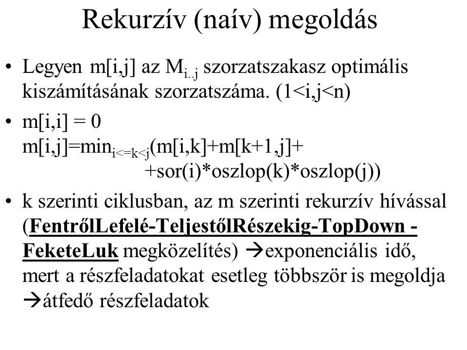 Rekurzív (naív) megoldás Legyen m[i,j] az M i..j szorzatszakasz optimális kiszámításának szorzatszáma. (1<i,j<n) m[i,i] = 0 m[i,j]=min i<=k<j (m[i,k]+