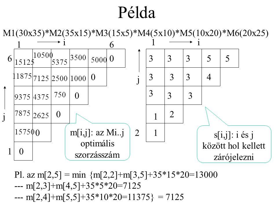 Átlósan haladunk, l a kezdő j index MSzorzásSorrend(n) for i=1 to n do m[i,i]=0 for l=2 to n do for i=1 to n-l+1 do j=i+l-1 m(i,j)= ∞ for k=i to j-1 do Szorz=m[i,k]+m[k+1,j]+ sor(i)*oszlop(k)*oszlop(j) if Szorz<m[i,j] then m[i,j]=Szorz s[i,j]=k return m, s Mátrixok száma Főátló kinullázása k töréspont (i<=k<j)