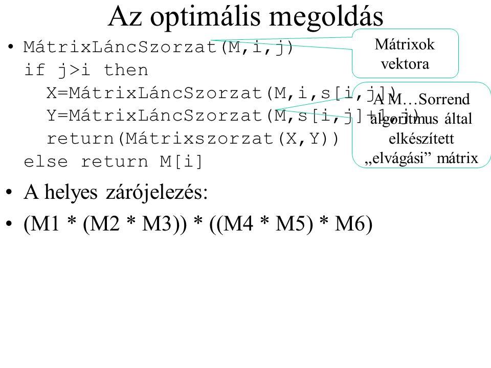 Az optimális megoldás MátrixLáncSzorzat(M,i,j) if j>i then X=MátrixLáncSzorzat(M,i,s[i,j]) Y=MátrixLáncSzorzat(M,s[i,j]+1,j) return(Mátrixszorzat(X,Y)