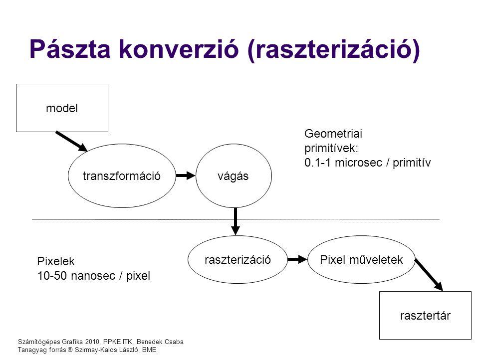 Számítógépes Grafika 2010, PPKE ITK, Benedek Csaba Tanagyag forrás ® Szirmay-Kalos László, BME Pászta konverzió (raszterizáció) transzformációvágás raszterizációPixel műveletek rasztertár model Geometriai primitívek: 0.1-1 microsec / primitív Pixelek 10-50 nanosec / pixel