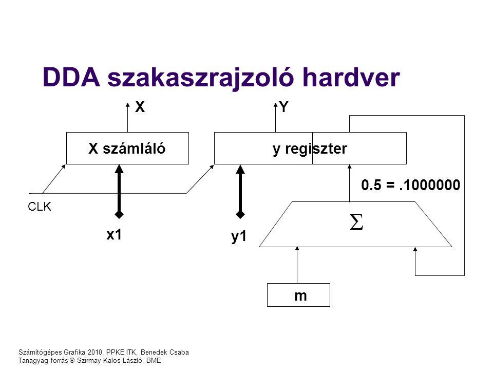 Számítógépes Grafika 2010, PPKE ITK, Benedek Csaba Tanagyag forrás ® Szirmay-Kalos László, BME DDA szakaszrajzoló hardver X számlálóy regiszter x1 m y1 0.5 =.1000000 XY  CLK