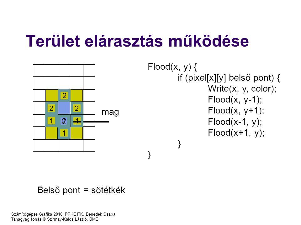 Számítógépes Grafika 2010, PPKE ITK, Benedek Csaba Tanagyag forrás ® Szirmay-Kalos László, BME Terület elárasztás működése Flood(x, y) { if (pixel[x][y] belső pont) { Write(x, y, color); Flood(x, y-1); Flood(x, y+1); Flood(x-1, y); Flood(x+1, y); } Belső pont = sötétkék 0 1 1 2 2 2 2 1 1 mag