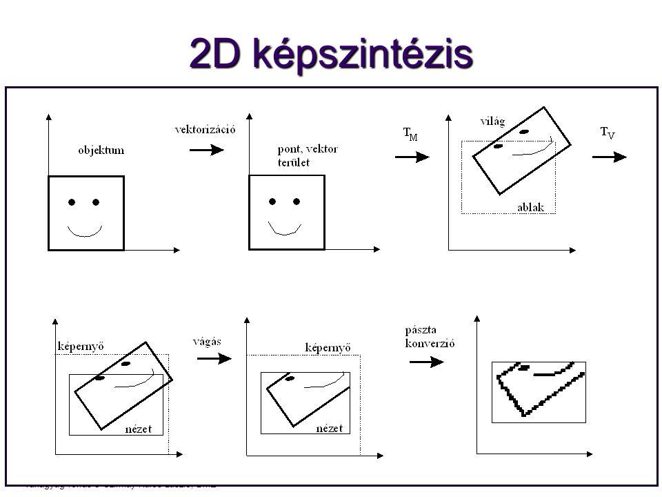 Számítógépes Grafika 2010, PPKE ITK, Benedek Csaba Tanagyag forrás ® Szirmay-Kalos László, BME 2D képszintézis