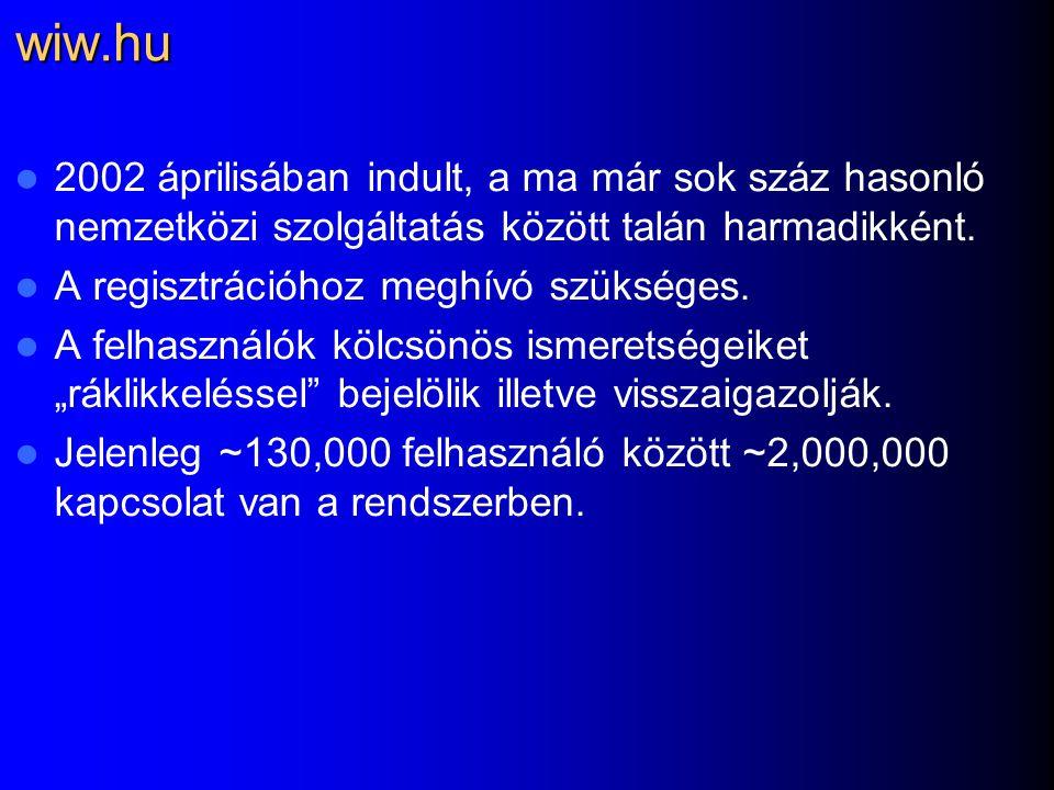 wiw.hu 2002 áprilisában indult, a ma már sok száz hasonló nemzetközi szolgáltatás között talán harmadikként.