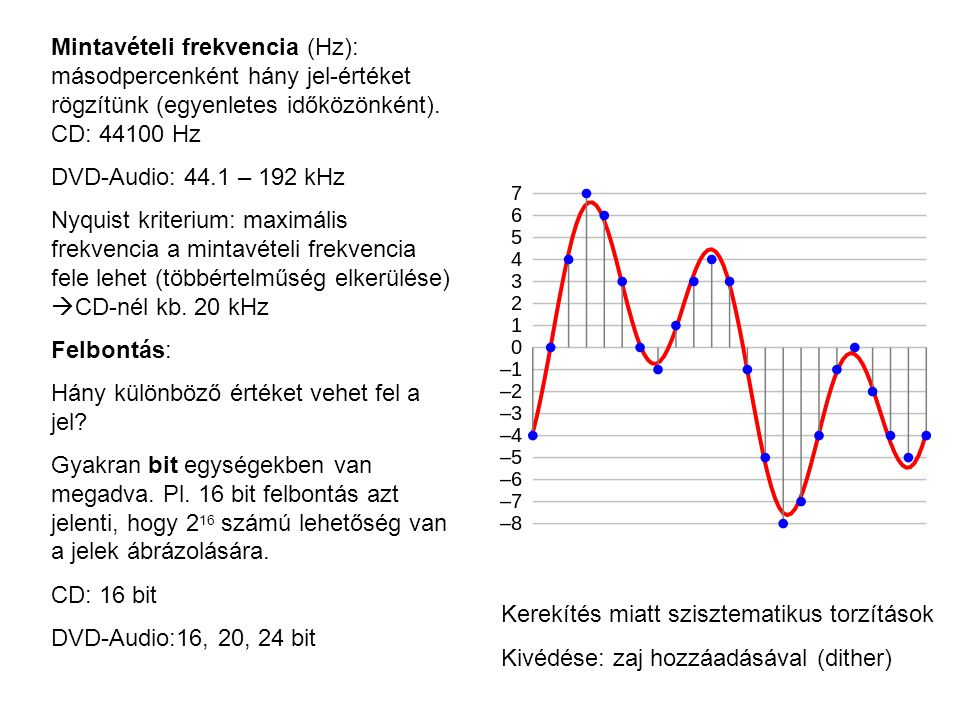 Mintavételi frekvencia (Hz): másodpercenként hány jel-értéket rögzítünk (egyenletes időközönként). CD: 44100 Hz DVD-Audio: 44.1 – 192 kHz Nyquist krit