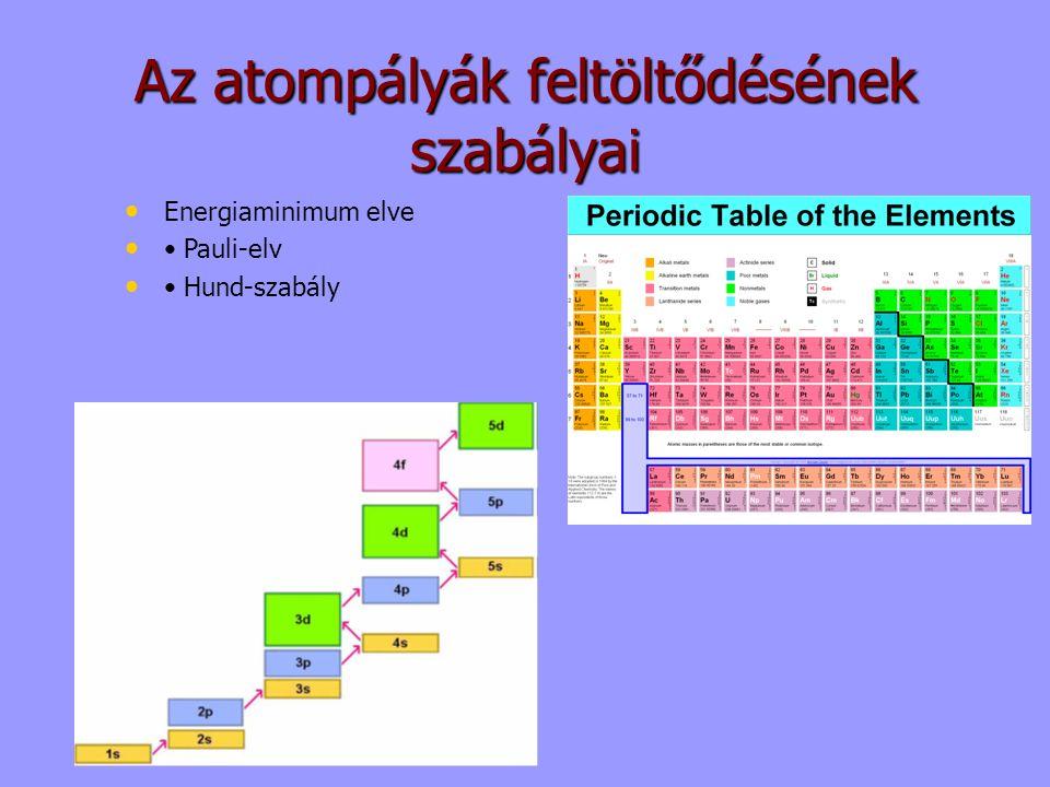 Az atompályák feltöltődésének szabályai Energiaminimum elve Pauli-elv Hund-szabály