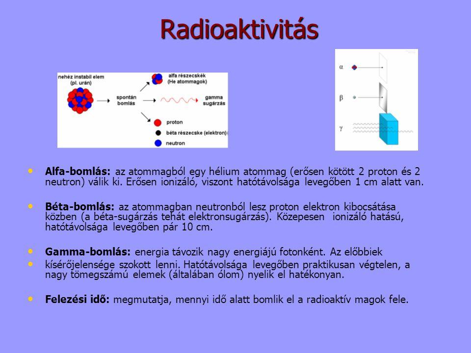 Radioaktivitás Alfa-bomlás: az atommagból egy hélium atommag (erősen kötött 2 proton és 2 neutron) válik ki. Erősen ionizáló, viszont hatótávolsága le