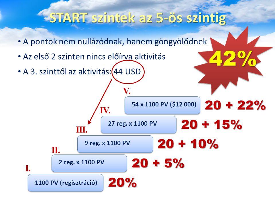 START szintek az 5-ös szintig 1100 PV (regisztráció) 2 reg. x 1100 PV 9 reg. x 1100 PV 27 reg. x 1100 PV 54 x 1100 PV ($12 000) I. II. III. IV. V. A p