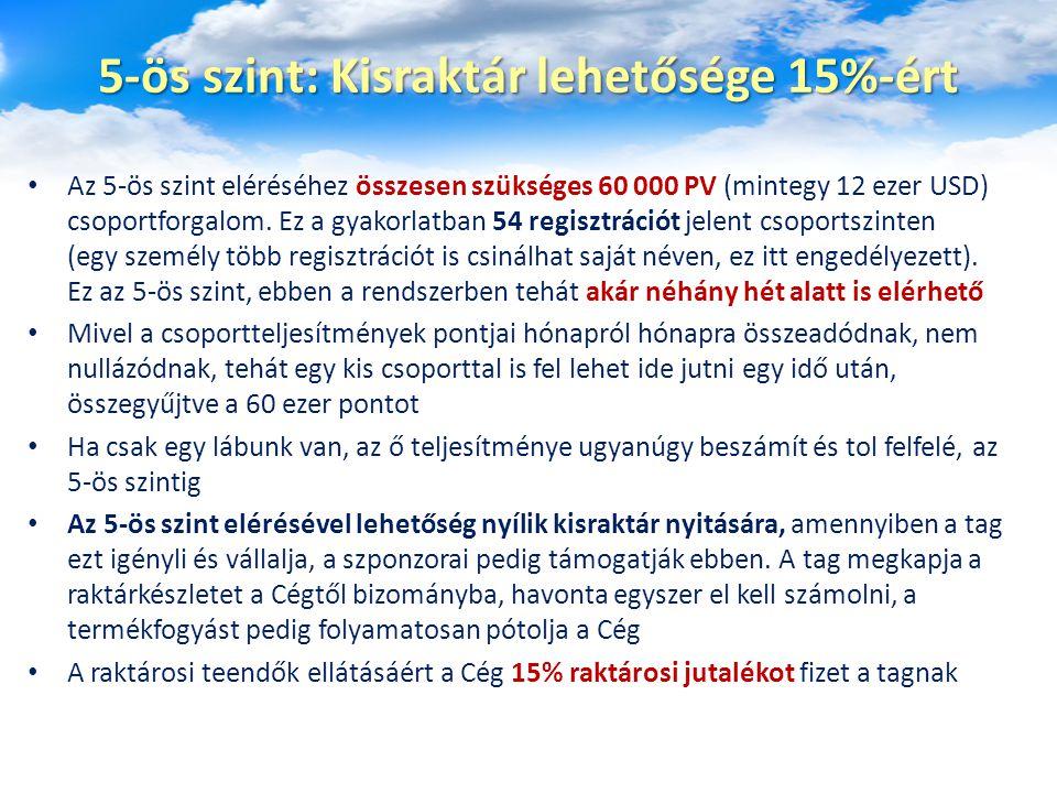 5-ös szint: Kisraktár lehetősége 15%-ért Az 5-ös szint eléréséhez összesen szükséges 60 000 PV (mintegy 12 ezer USD) csoportforgalom. Ez a gyakorlatba