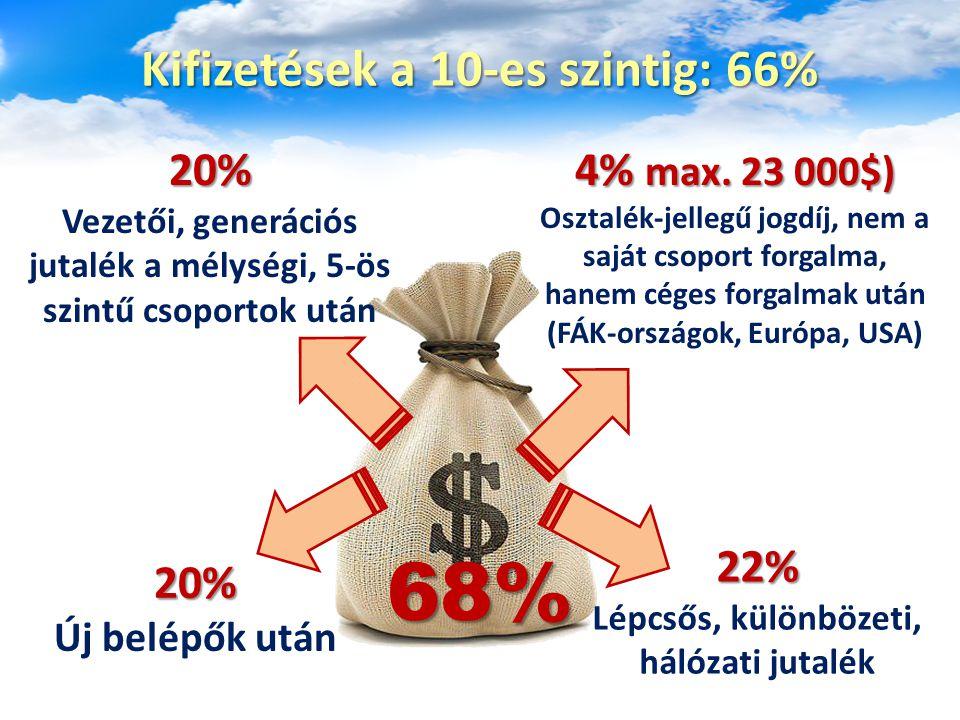 Kifizetések a 10-es szintig: 66% 20% Új belépők után 22% Lépcsős, különbözeti, hálózati jutalék 20% Vezetői, generációs jutalék a mélységi, 5-ös szintű csoportok után 4% max.