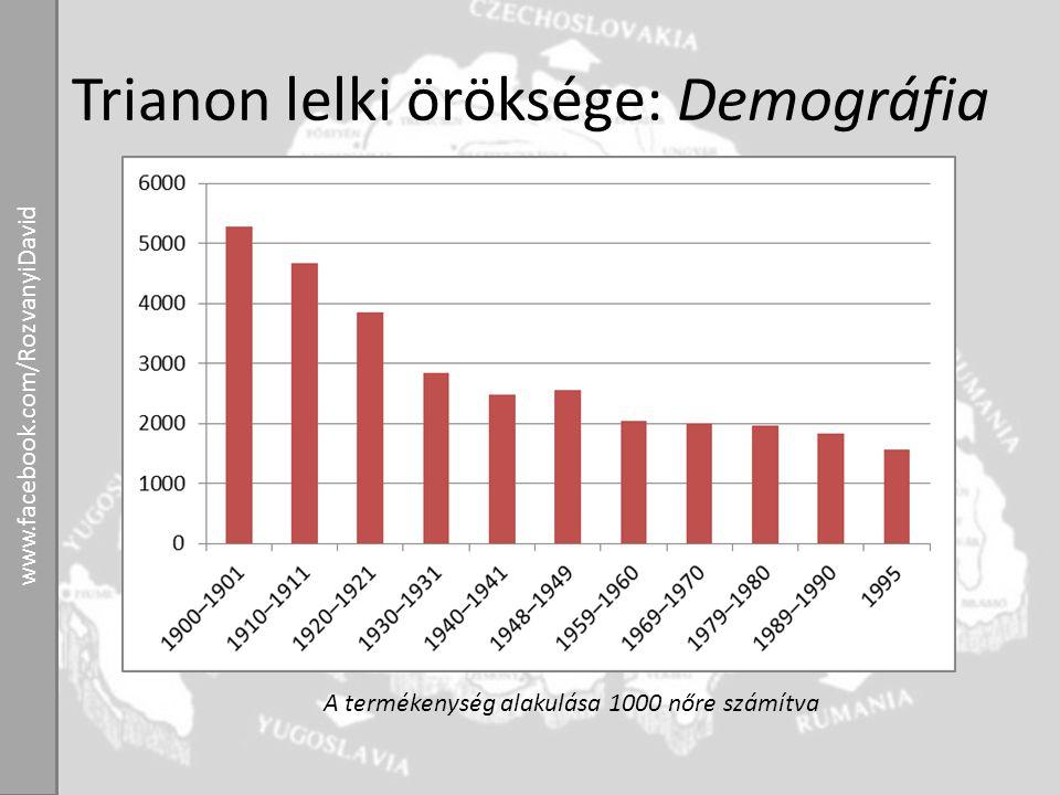 Trianon lelki öröksége: Demográfia A termékenység alakulása 1000 nőre számítva www.facebook.com/RozvanyiDavid