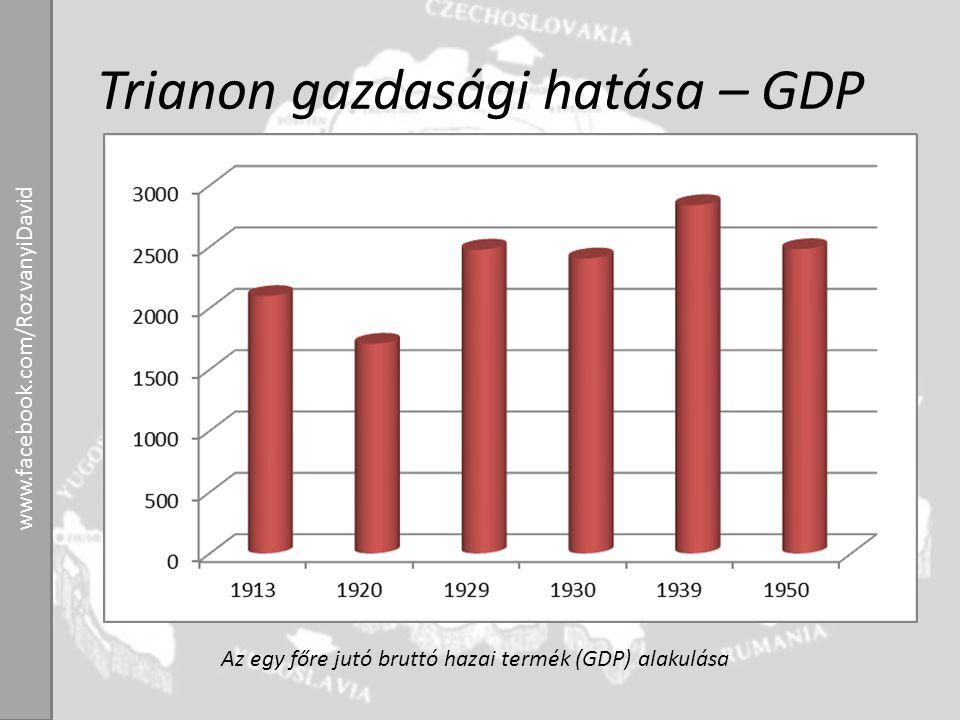 Trianon gazdasági hatása – GDP Az egy főre jutó bruttó hazai termék (GDP) alakulása www.facebook.com/RozvanyiDavid