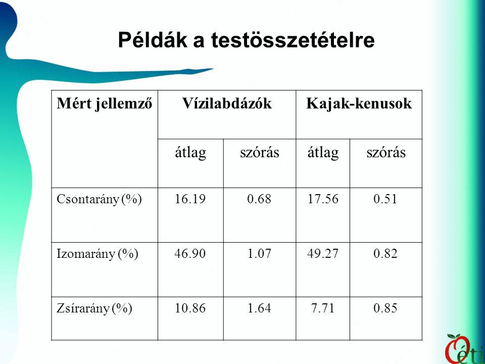 Mért jellemzőVízilabdázókKajak-kenusok átlagszórásátlagszórás Csontarány (%)16.190.6817.560.51 Izomarány (%)46.901.0749.270.82 Zsírarány (%)10.861.647.710.85 Példák a testösszetételre