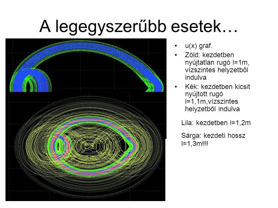 A legegyszerűbb esetek… u(x) graf. Zöld: kezdetben nyújtatlan rugó l=1m, vízszintes helyzetből indulva Kék: kezdetben kicsit nyújtott rugó l=1,1m,vízs