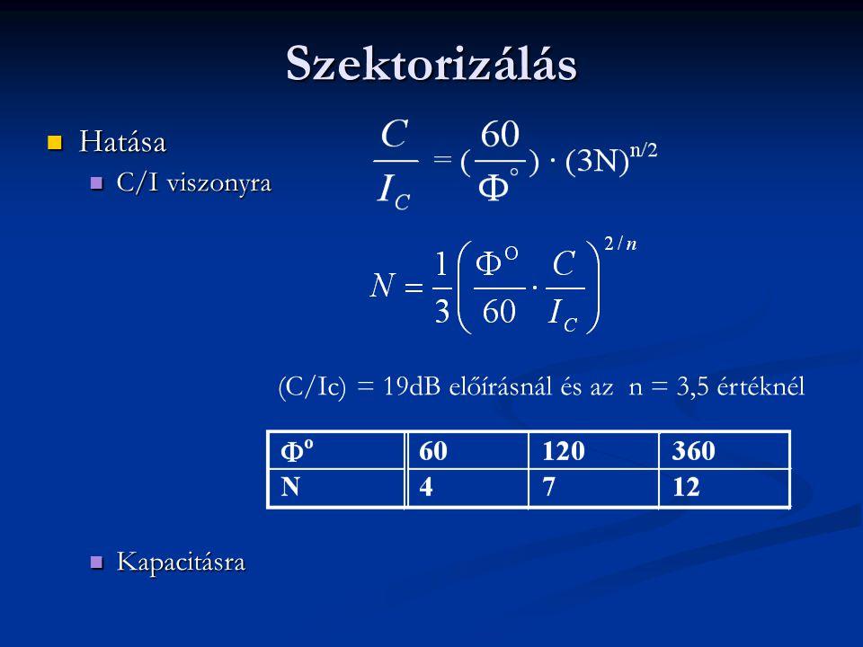 Hatása Hatása C/I viszonyra C/I viszonyra Kapacitásra Kapacitásra (C/Ic) = 19dB előírásnál és az n = 3,5 értéknél Szektorizálás