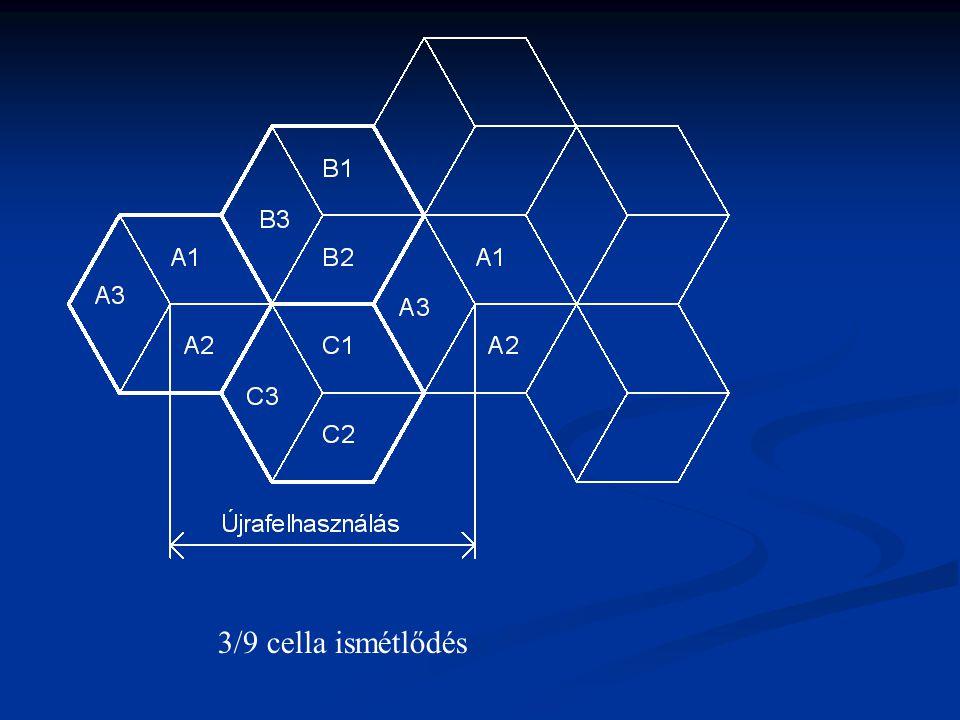 4/12 cella ismétlődés 120 fokos szektoriális sugárzókkal