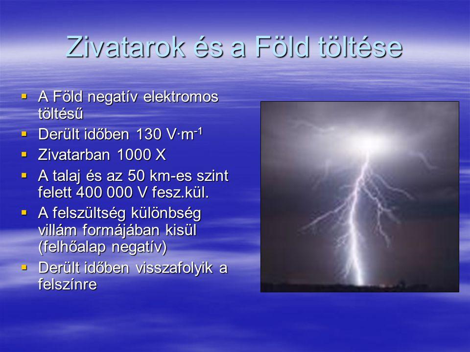 Zivatarok és a Föld töltése  A Föld negatív elektromos töltésű  Derült időben 130 V∙m -1  Zivatarban 1000 X  A talaj és az 50 km-es szint felett 4