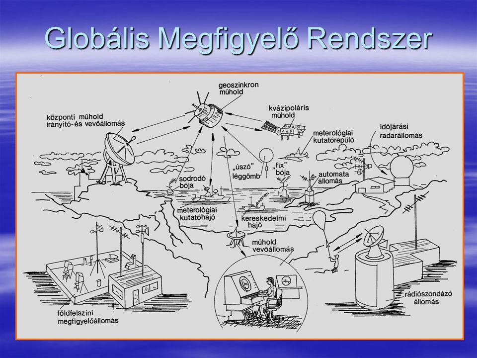 Globális Megfigyelő Rendszer