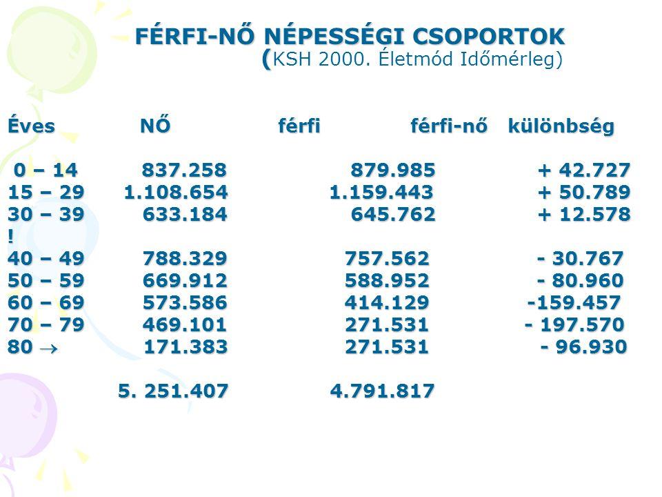 FÉRFI-NŐ NÉPESSÉGI CSOPORTOK ( FÉRFI-NŐ NÉPESSÉGI CSOPORTOK ( KSH 2000. Életmód Időmérleg) ÉvesNŐ férfi férfi-nő különbség 0 – 14 837.258 879.985+ 42.
