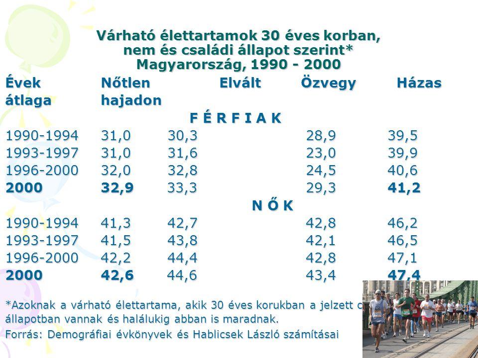 Várható élettartamok 30 éves korban, nem és családi állapot szerint* Magyarország, 1990 - 2000 Évek Nőtlen Elvált Özvegy Házas átlagahajadon F É R F I A K F É R F I A K 1990-199431,0 30,3 28,939,5 1993-199731,0 31,6 23,039,9 1996-200032,0 32,8 24,540,6 200032,9 33,3 29,341,2 N Ő K N Ő K 1990-199441,3 42,7 42,846,2 1993-199741,5 43,8 42,146,5 1996-200042,2 44,4 42,847,1 200042,6 44,6 43,447,4 *Azoknak a várható élettartama, akik 30 éves korukban a jelzett családi állapotban vannak és halálukig abban is maradnak.