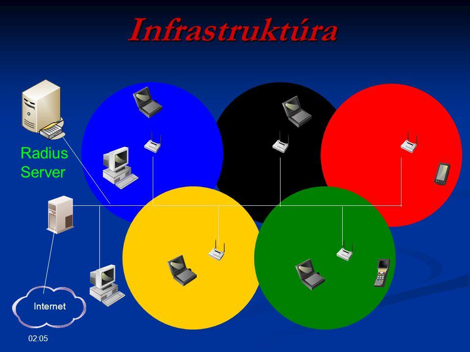02:07 Windows WLAN kliens Windows XP Windows XP Zéró konfiguráció támogatása Zéró konfiguráció támogatása Automatikus hálózatkövetés Automatikus hálózatkövetés Támogatott biztonsági protokollok: Támogatott biztonsági protokollok: WPA (Wi-Fi Protected Access) WPA (Wi-Fi Protected Access) 802.1x 802.1x TLS biztonságos kétirányban hitelesített csatorna TLS biztonságos kétirányban hitelesített csatorna AES, TKIP titkosítás AES, TKIP titkosítás Biztonságos kommunikáció Biztonságos kommunikáció RADIUS és 802.1x segítségével RADIUS és 802.1x segítségével SP2-ben megújult felület + varázsló SP2-ben megújult felület + varázsló